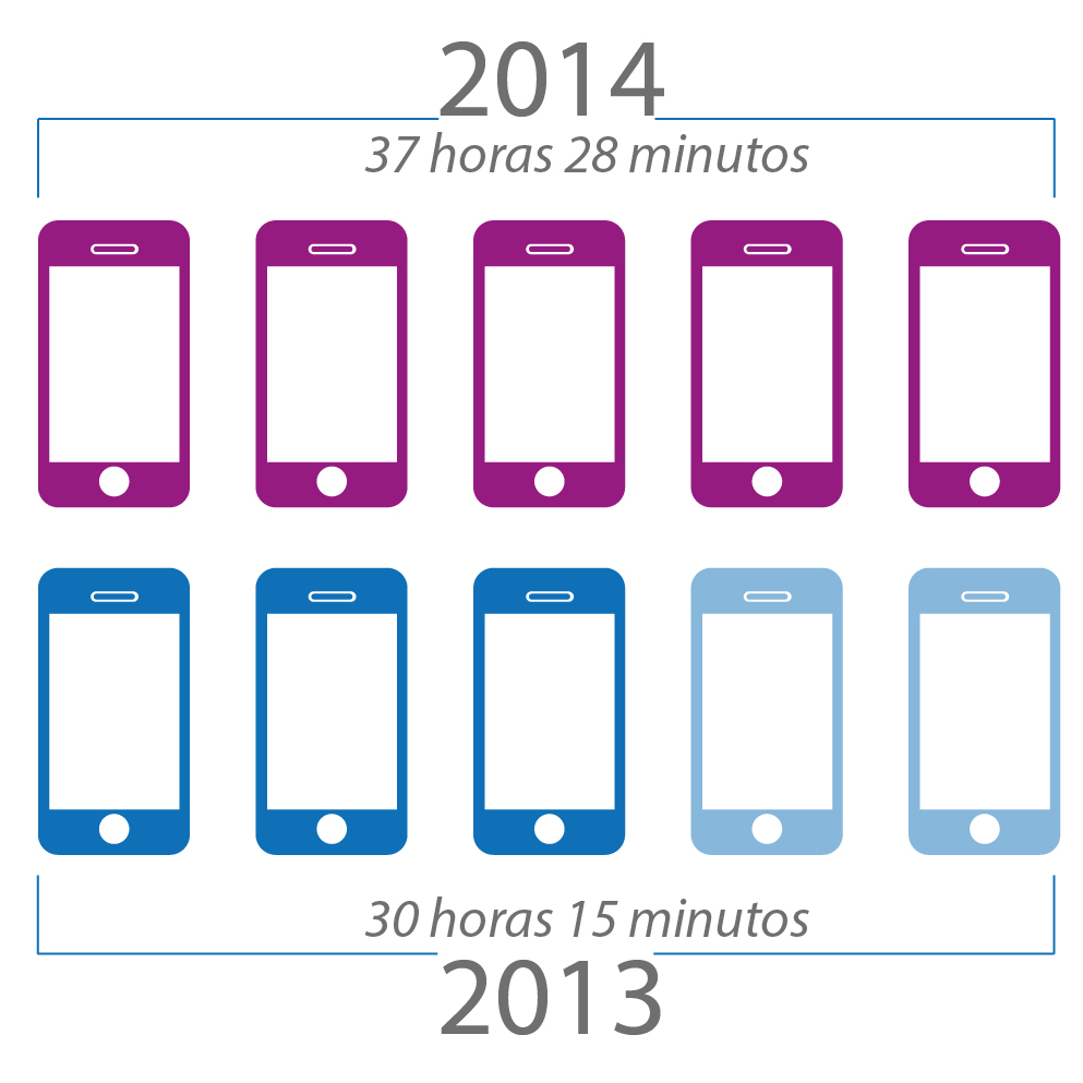 Hours on mobile apps